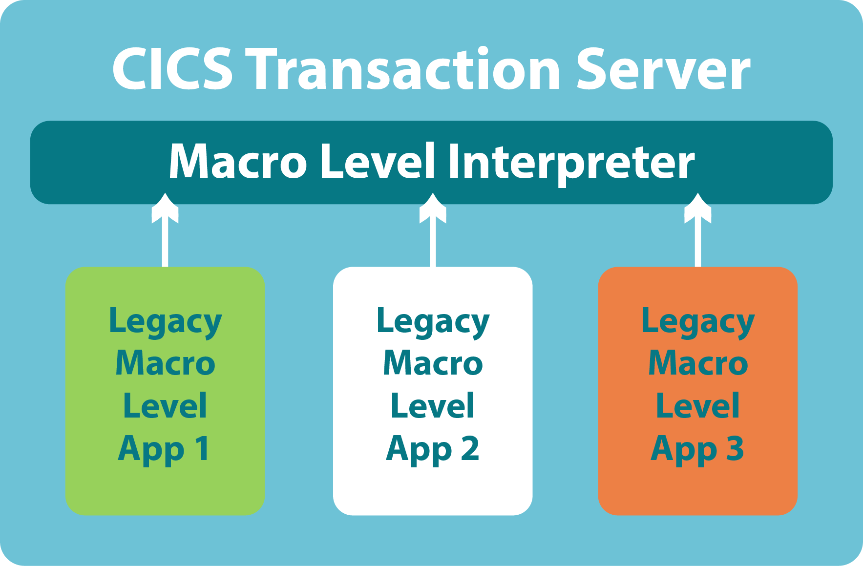 Macro Level Interpreter