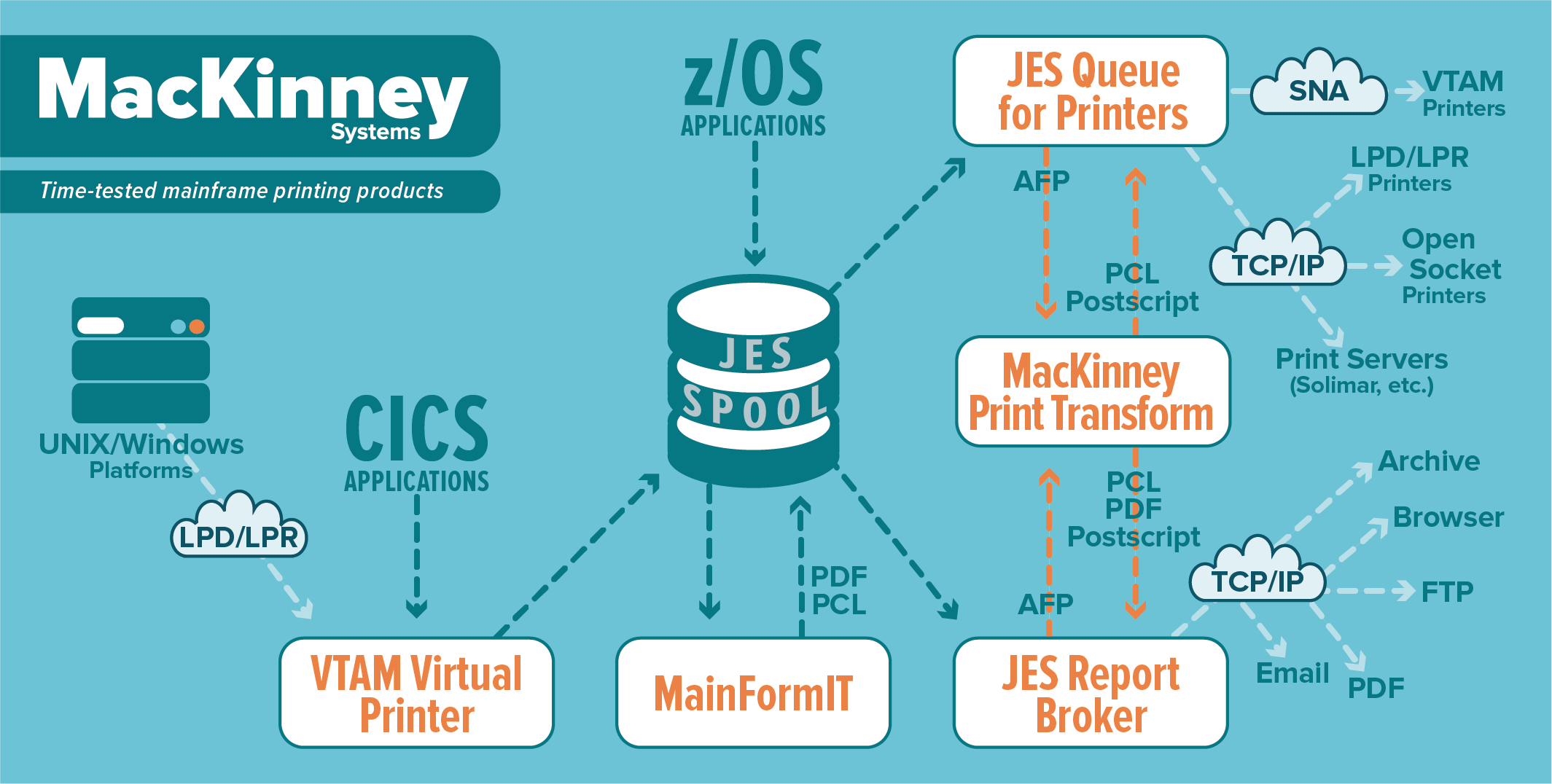 MacKinney Systems mainframe printing software